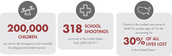 School trauma statistics Mobilize Rescue Systems